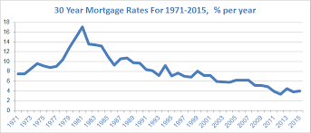 30 Year Mortgage Rates Chart 2019 15 Year Mortgage Rates