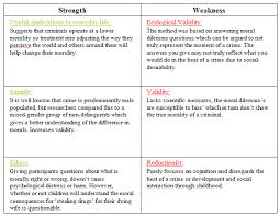essay questions examples ged essay questions examples