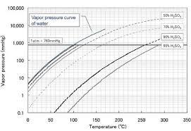 Sulfuric Acid Vapor Pressure Chart Sulfuric Acid Vapor Pressure Chart Www Bedowntowndaytona Com