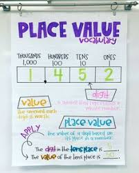 182 Best Math Anchor Charts 1st 3rd Grade Images In 2019