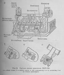 Дипломная работа Устройство и принцип работы автомобиля ЗиЛ  Схема системы смазки двигателя ЗИЛ 130 показана на рис 15 а Масло из поддона картера через маслоприемник засасывается в масляный насос