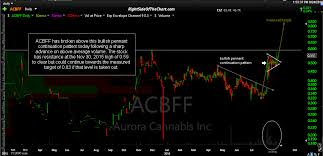 Acbff Stock Price Chart Acbff Acb Aurora Cannabis Trade Setup Entry Right Side Of