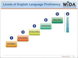 Ppt Introduction To The Wida Consortium Powerpoint
