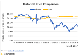 Charts Bitcoins Golden Price Streak Comes To A Close