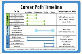 Career Timeline Template Best Sample Career Timeline Gallery Best Resume Examples And 3