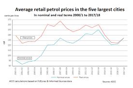 22 Faithful Retail Gasoline Price Chart