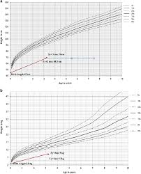 Bone Age Growth Chart Patients Growth Chart A And Weight Chart B Bone Age