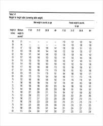 Height And Weight Chart For Indian Army Ideal Weight Height Online Charts Collection