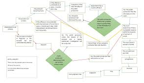 Criminal Process Chart 60 Cogent Criminal Procedure Flowchart Law School
