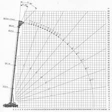 Xcmg 100 Ton Mobile Crane Load Chart Best Picture Of Chart