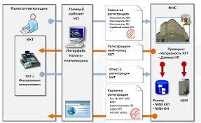 Электронная регистрация ККТ по ФЗ Регистрация ККТ