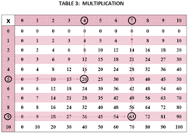 Greatest Common Factor Table Chart Multiplying And Dividing Including Gcf And Lcm She Loves Math
