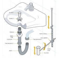 stunning kitchen sink parts diagram ideas bathroom bedroom throughout kitchen sink plumbing parts 8211