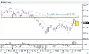 Strength Level Chart E Home Construction Stocks Showing Relative Strength