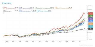 Vgt Etf Chart Best Long Term Performance Technology Etfs 1 1 Deep Value