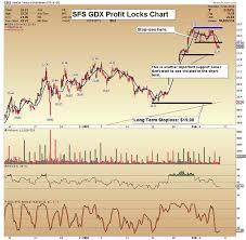 Key Stock Size Chart Chart Attack Gold Stock Correction To Be Mild Miningfeeds