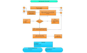 As9100 Process Flow Chart Stress Free Implementation Of As9100c 2015 07 16 Quality