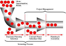 Project Management What The Heck Is Project Portfolio Management