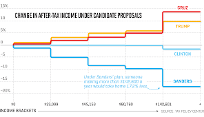 What You Need To Know About Candidate Tax Plans In One