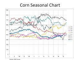Corn Seasonal Chart Global Economic Outlook For Ethanol Producers