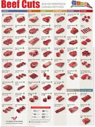 Cuts Of Lamb Chart