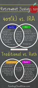 Traditional Versus Roth Ira Comparison Chart Retirement Savings Plan 401k Ira Traditional Roth2 Funding