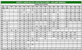 2008 Army Pay Chart Army Army Pay Chart