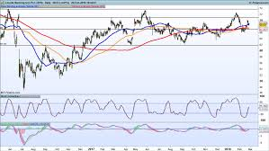 Carillion Stock Chart Uk Bank Wrap Up Winners And Losers Ig Ae
