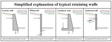 Small Picture Wall Ideas Retaining Wall Design Calculations Pictures Buttress