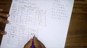 3 Address Code In Compiler Design Three Address Code In Compiler Design With Example Part 3 Bangla Tutorial