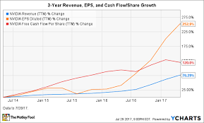 Nvidia Stock In 5 Charts An Overview Of The Fast Growing