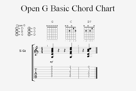 Playing The Keys Of C And D In Open G Tuning Homebrewed Music