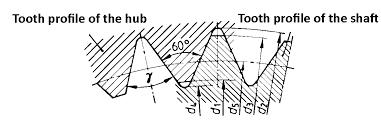 Spline Dimensions Chart Internal And External Spline Teeth Gears Internal And