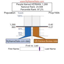 KERMAN Last Name Statistics by MyNameStats.com