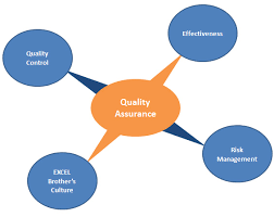 Quality Control Excel Product Quality Assurance Process At Excelbrothers Com An Offshore