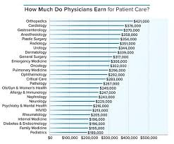 medical assistant pediatrics salary how much salary does a doctor make business insider