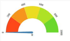 D3 Js Gauge Chart Example Www Bedowntowndaytona Com