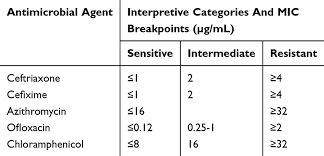 Himedia Antibiotic Sensitivity Chart Pdf Full Text Sensitivity Pattern Of Salmonella Typhi And