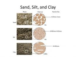 Sand Silt Clay Size Chart Different Types Of Soil Sand Silt Clay And Loam