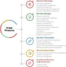 Best Features Of Process Oriented Performance Assessment Design It Service Management Itsm Process Benefits Itsm Vs