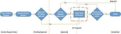 Service Request Flow Chart Approving Or Rejecting Service Requests