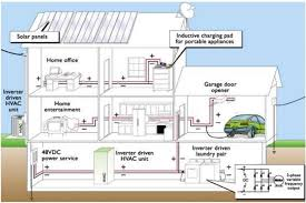 home run wiring system home image wiring diagram the home of tomorrow will run on direct current mnn mother on home run wiring system