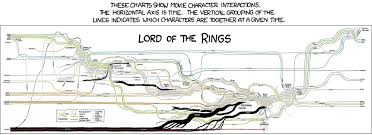 Lord Of The Rings Character Chart Another Great Lord Of The Rings Timeline By Randall Munroe