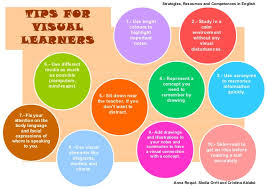 Visual Learning Strategies Tips For Visual Learners Treball