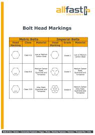 Bolt Head Marking Chart Bolt Head Markings