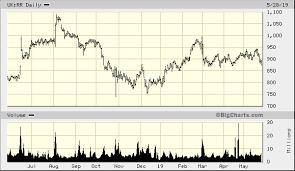 Rolls Royce Stock Chart Rolls Royce Holdings Plc Uk Rr Quick Chart Lss Uk Rr