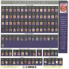 Mafia Membership Charts California State Prisons
