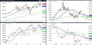 Is It Time To Buy Chinese Equities And Sell U S Stocks