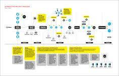 77 Best Flow Chart Design Images Flow Chart