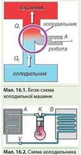 Холодильні машини Кондиціонер Народна Освіта Холодильна машина це тепловий двигун який працює навпаки мал 16 1 Робоче тіло спеціальний газ фреон чи аміак забирає теплоту q2 від холодильника
